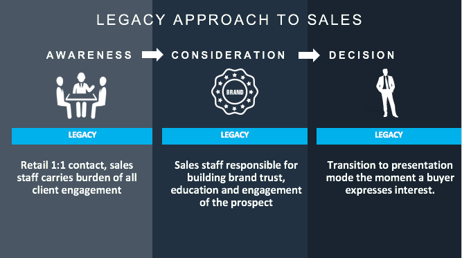 Legacy Sales Approach graphic