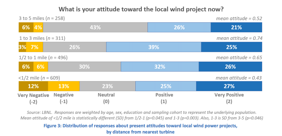 CleanTechnica Calls Out Slanted, Biased Article on Wind Power