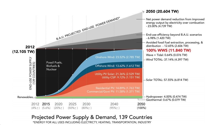 New Report Lays Out Detailed, Affordable, Job-Creating Roadmap to 100% Clean Energy for 139 Countries by 2050