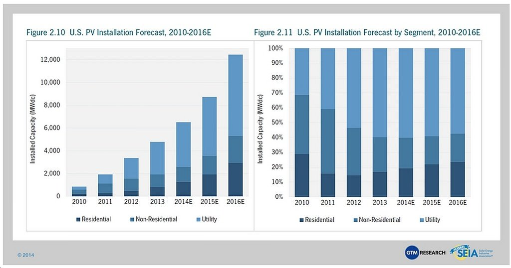 SEIA Report: U.S. Solar PV Installation Growing Fast, Becoming