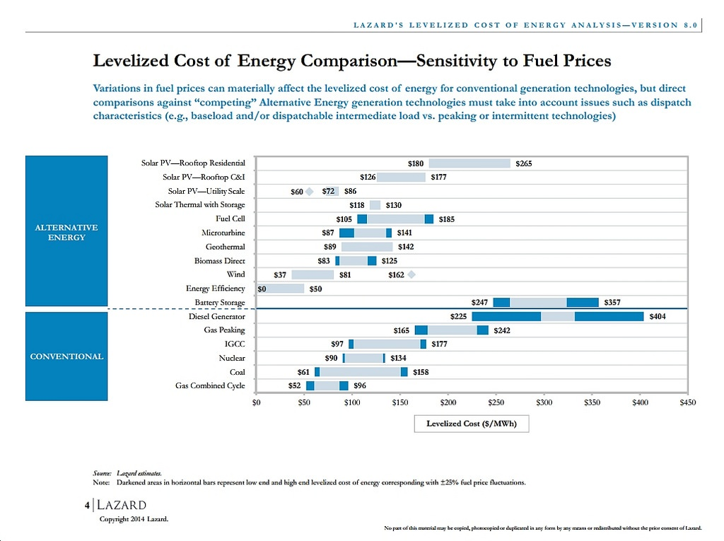 Three Graphics from Lazard Study Show How Competitive Clean Energy's Gotten