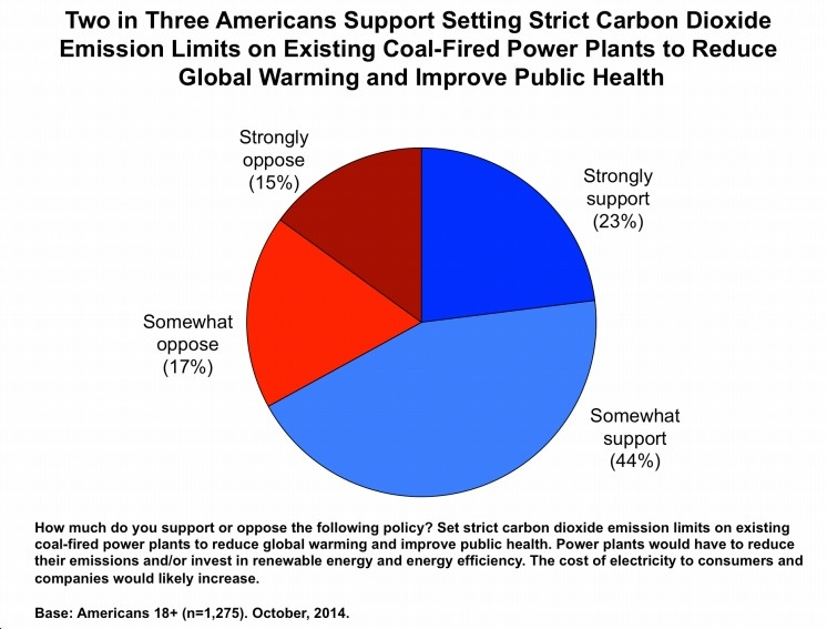 Three Graphs from New GMU/Yale Survey Show Overwhelming Support for Climate Action, Clean Energy