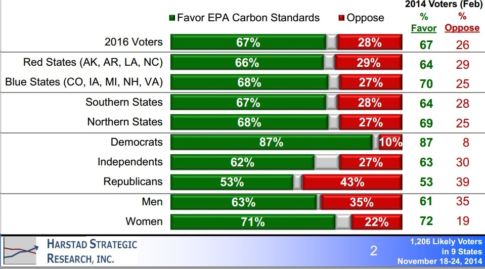 New Poll Finds Overwhelming Support Nationally for EPA Clean Power Plan