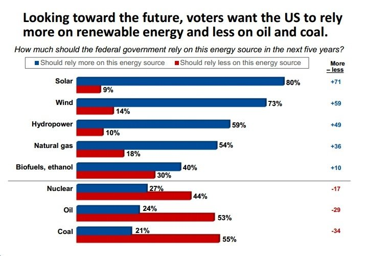 New Poll: Likely 2016 Voters Want Shift to Solar, Wind; Away from Coal, Oil