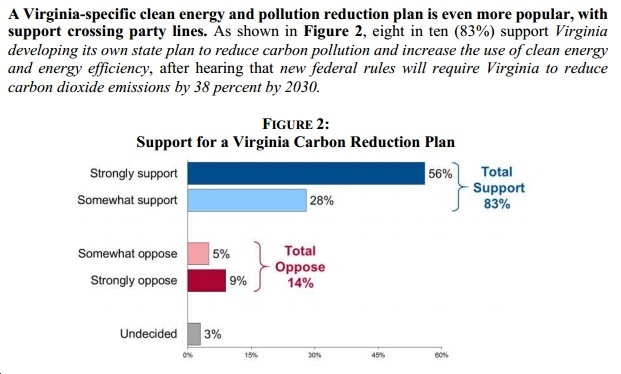 New, Bipartisan Poll: Overwhelming Support in Virginia for Clean Energy, CO2 Pollution Reductions