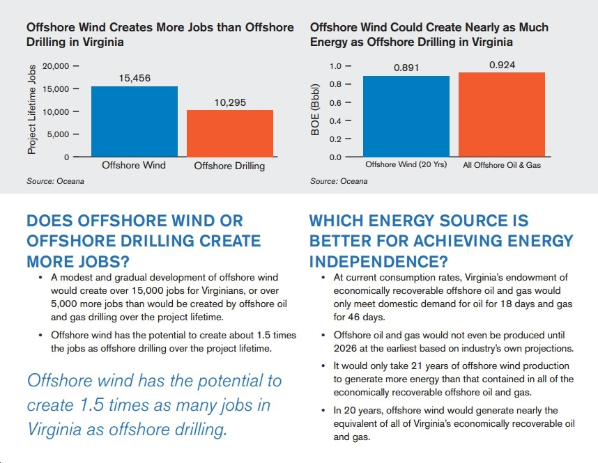 New Study: Clean Offshore Wind Power Would Create More Jobs than Dirty, Dangerous Offshore Oil Drilling in Virginia, Mid-Atlantic