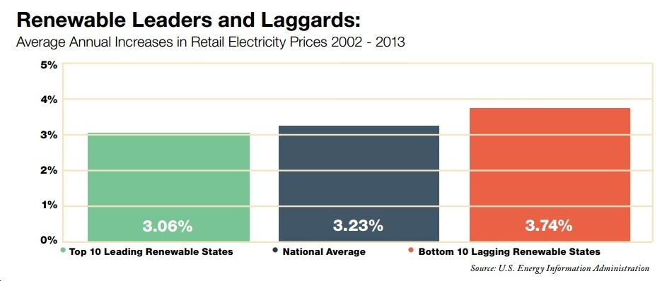 DBL Investors: For States, More Renewable Energy Means Lower Power Prices