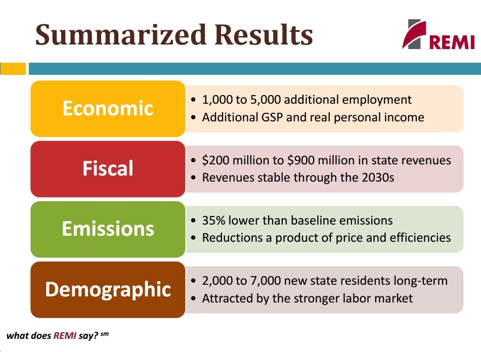 New Study Shows Revenue-Neutral Carbon Tax Would Slash CO2 Emissions, Increase Jobs in Rhode Island