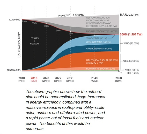 Stanford Study Demonstrates Yet Again: Moving to 100% Clean Energy Economy Both