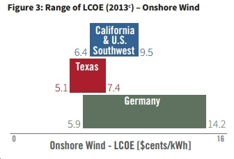 Top 10 Takeaways from New Report Comparing Solar, Wind Deployment in California, Texas and Germany