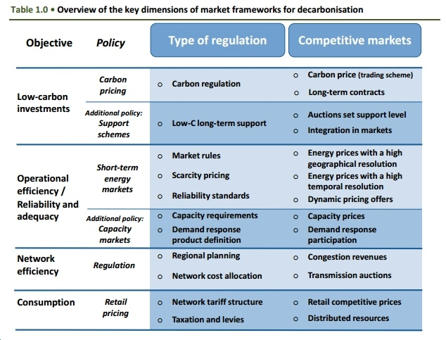 New IEA Report: Regulation, Pricing Must Keep Pace with Technology Deployment to Achieve Rapid Scaling of Clean Power