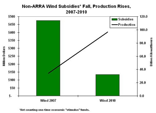 EIA Study: Clean Power Production Soaring, Policy Costs Falling