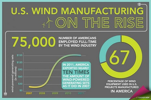 New Energy Department Report Highlights Growth in U.S. Wind Power Capacity, Manufacturing, Jobs