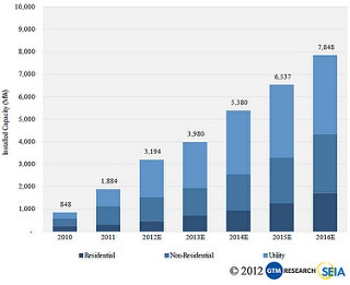 New Report Shows Continued Rapid Growth for U.S. Solar; Largest Quarterly Residential Growth Ever