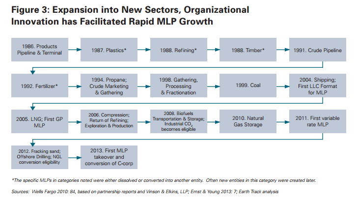 Groundbreaking New Report Quantifies Massive Benefits of MLPs to the Fossil Fuels Industry