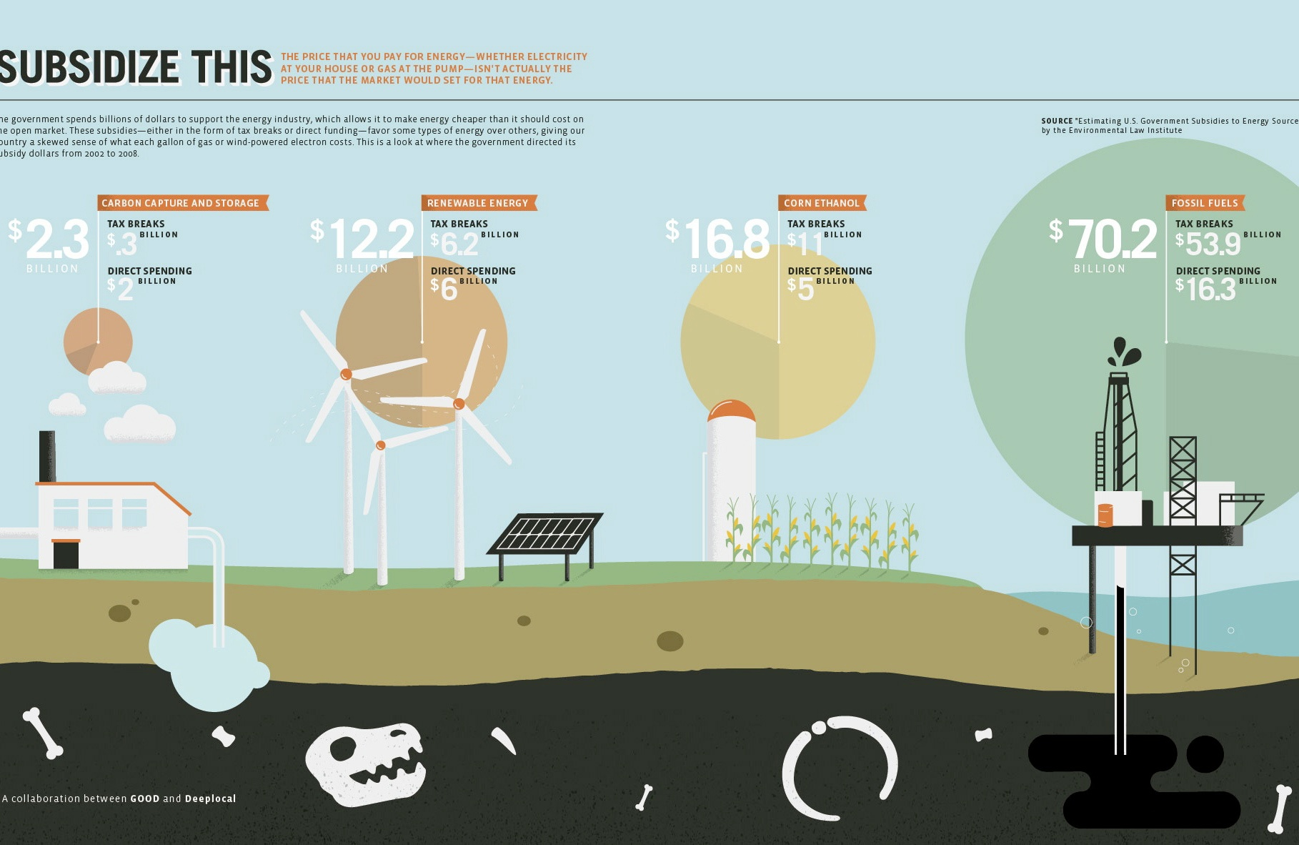 Infographic Clearly Shows How Little Government Support Clean Energy's Received Compared to Fossil Fuels