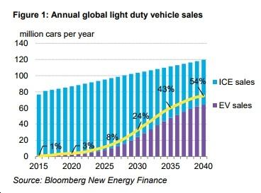 Bloomberg New Energy Finance: