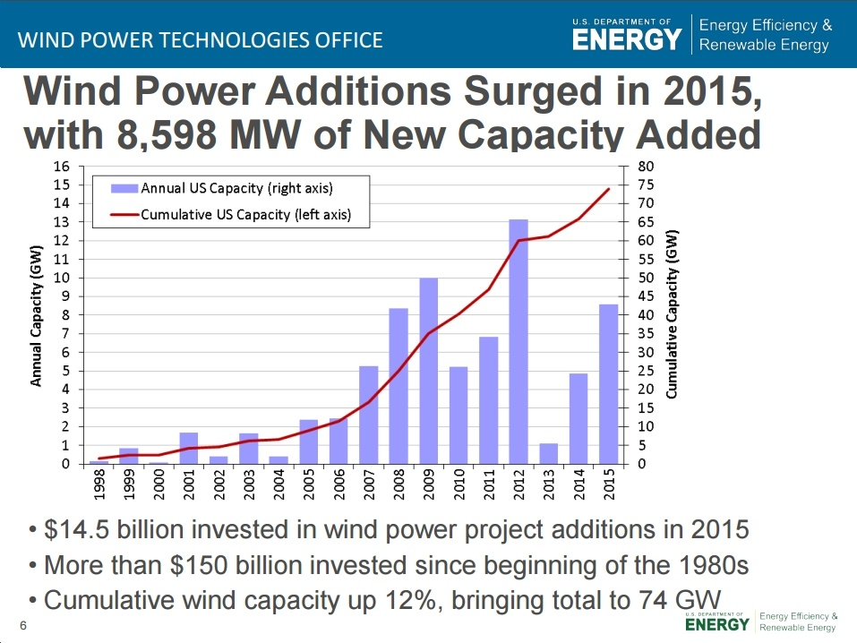 New 2015 Wind Technologies Market Report Highlights Bright Picture for U.S. Wind Power Industry