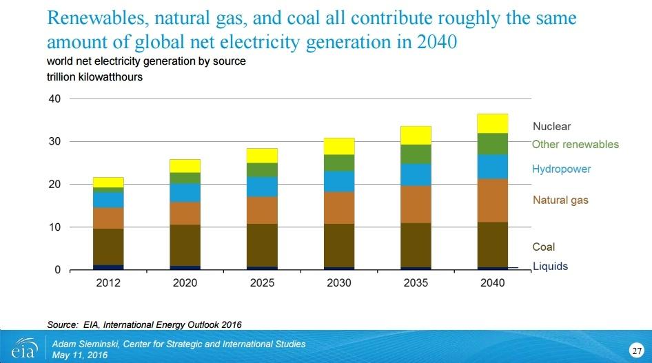 New BNEF Outlook Far More Bullish on Clean Energy Growth Through 2040 than EIA