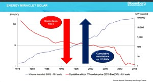 Michael Liebreich of BNEF Argues Persuasively that Bill Gates' Clean Energy