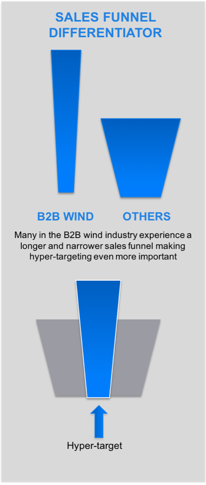 Almost every wind energy company is using social media as a limited distribution platform