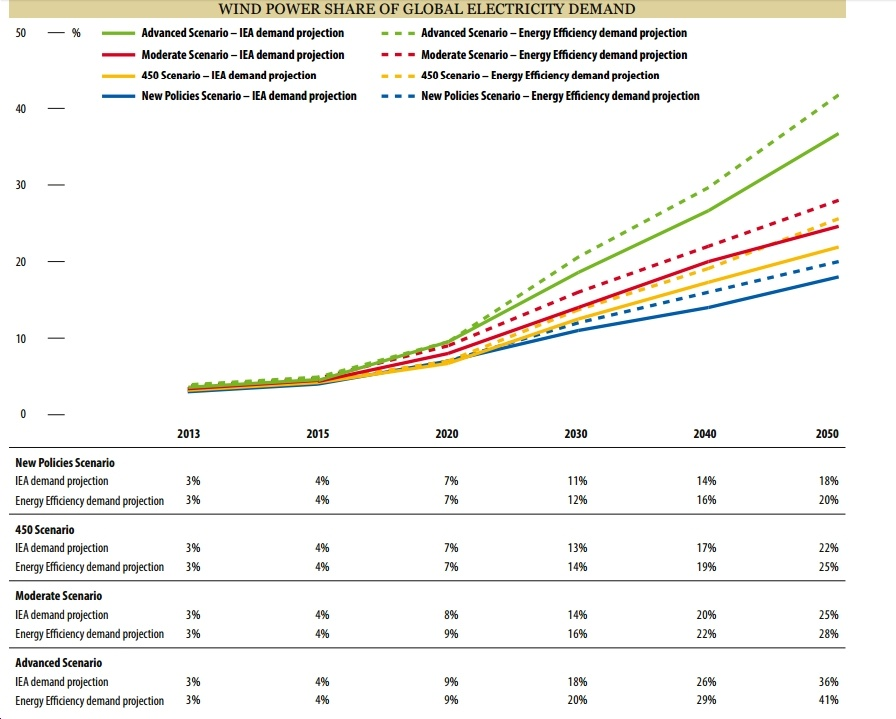 Global Wind Energy Council: Wind Could Supply 41% of World's Electricity Demand by 2050