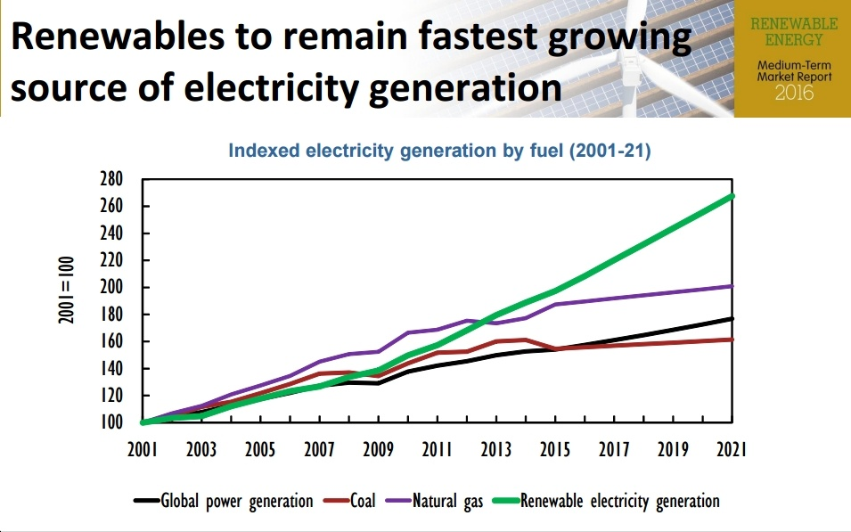 New IEA Report Ramps Up 5-Year Growth Forecast For Clean Energy