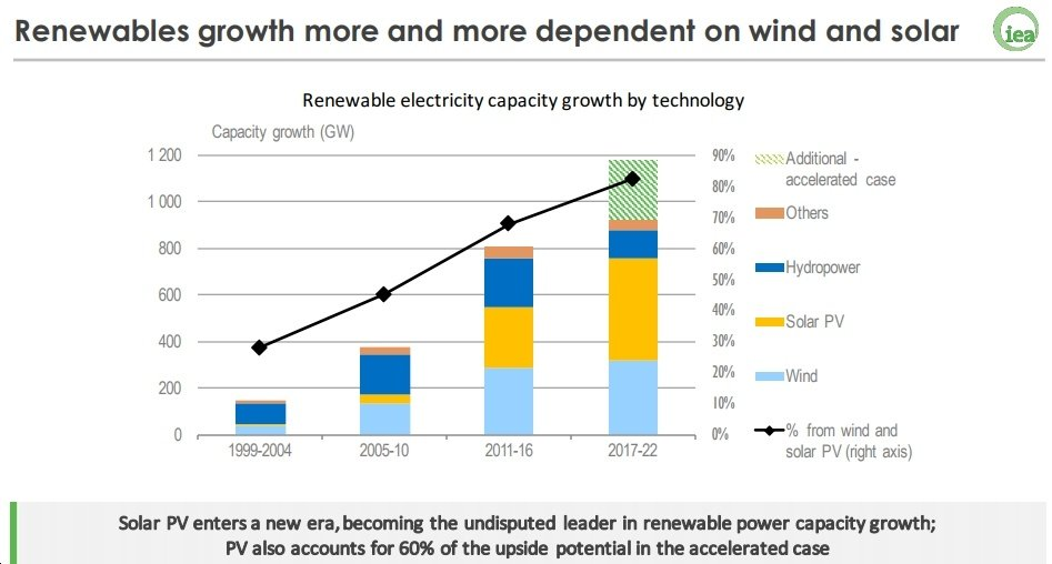 IEA Revises Solar PV Forecast Up by 1/3 Over Last Year's Report;