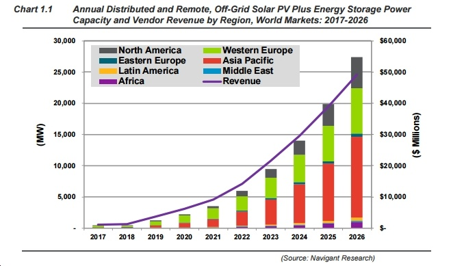 Navigant: Global Market for Distributed Solar Plus Storage Could Hit 27.4 GW and $49.1b Annually