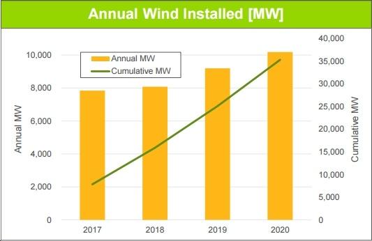 New AWEA/Navigant Study on U.S. Wind Power's Jobs and Economic Benefits: Highlights