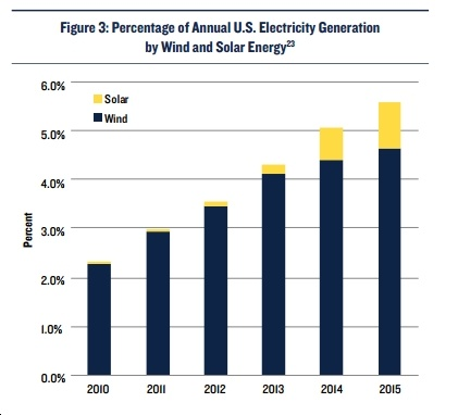 New Report: Switch to a Clean Energy Economy