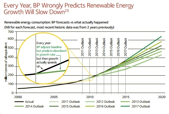 New Study Finds Oil Companies' Cleantech Forecasts