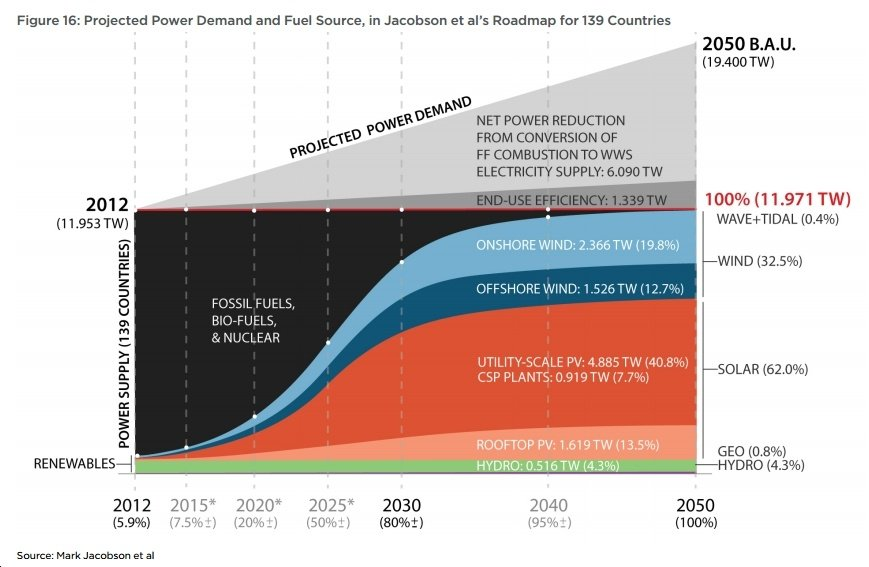 New Report: To Avoid Climate Disaster,