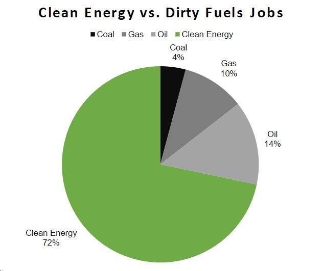 New Report Finds U.S. Clean Energy Jobs Outnumber Fossil Fuel Jobs by 2.5 to 1 Margin
