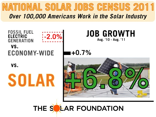 New Graphic Clearly Shows Solar Jobs Booming, Fossil Fuel Jobs Shrinking