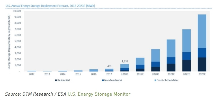2018 Set To Be a Banner Year For Energy Storage